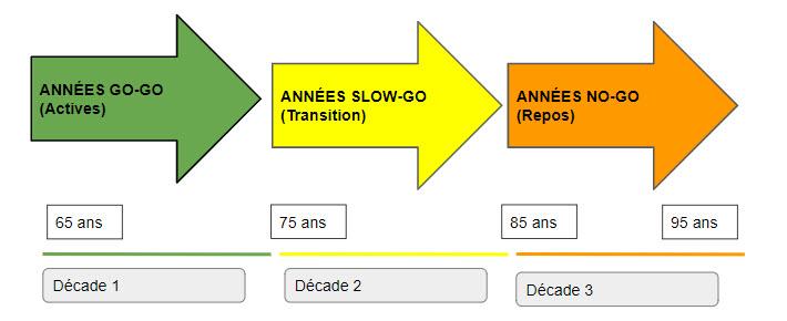 Les trois phases de la retraite