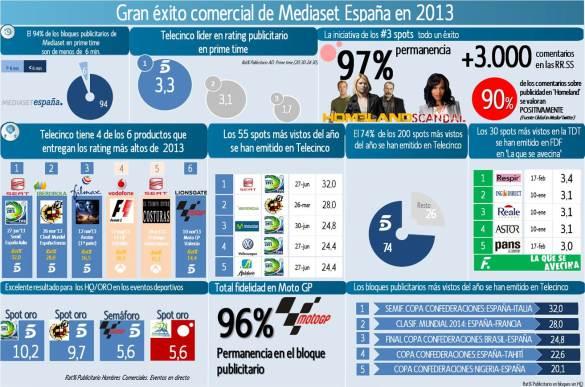 Gran_exito_comercial_de_Mediaset_Espana_en_2013