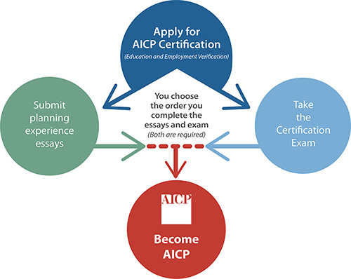 Pathway to AICP