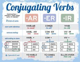 Spanish-Conjugating-Verbs1