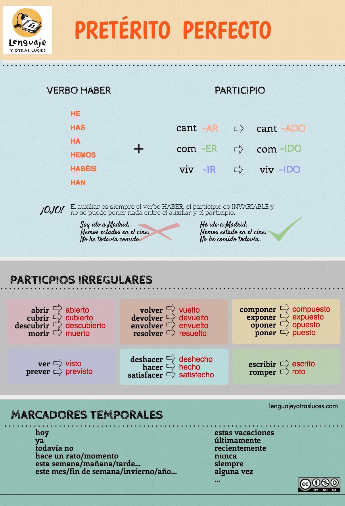 Tiempos Verbales En Espanol Ii Strategic Language