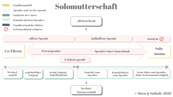 Definition der Solomutter, Jennifer Sutholt, Katharina Horn
