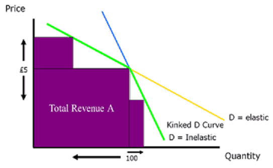 saucer shaped demand curve What is price discrimination what is support price what is cost plus pricing what is penetration pricing define managerial economics what is 'capital budgeting' what is law of diminishing marginal utility define cost benefit analysis what is demand what is demand curve what is ngo what is micro economics.