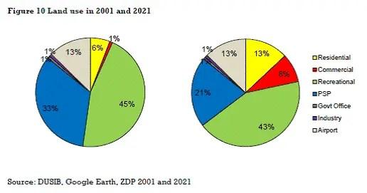 Land use in 2001 & 2021 in Delhi