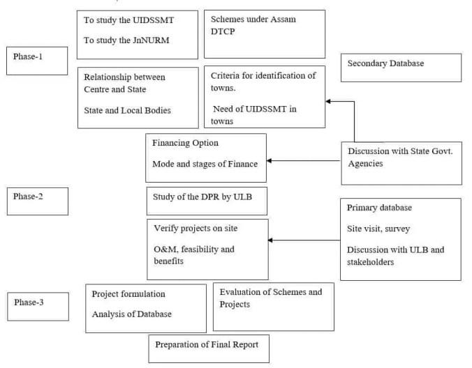 appraisal-of-uidssmt-a-case-study-of-pathsala-town-assam-methodology