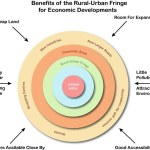 Rural urban fringe: Concept, History, Reasons, Issues
