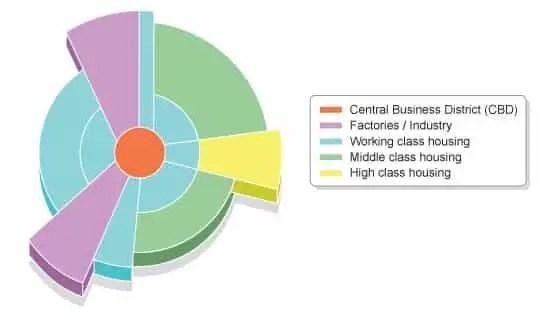 Hoyt Model or sector model