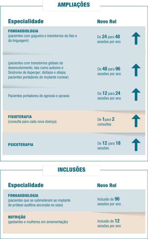 figura mostrando alterações no rol de procedimentos