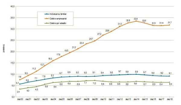 Gráfico mostrando o percentual de cada tipo de plano de saúde