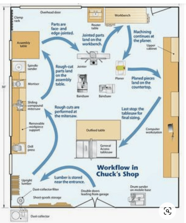 Woodworking shop layout with flow