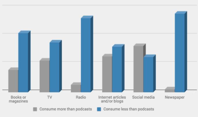 le podcast et les autres médias