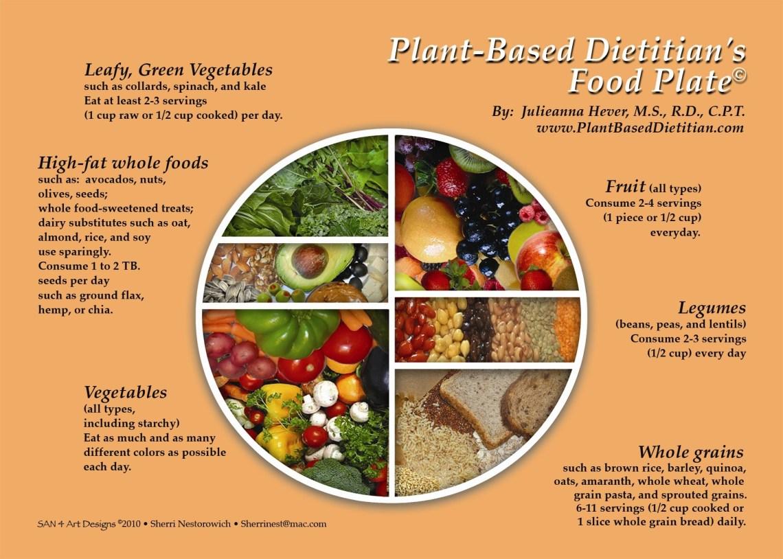diet | Plant Based Dietitian