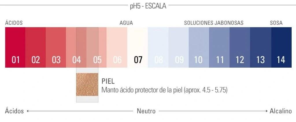 pH de la piel