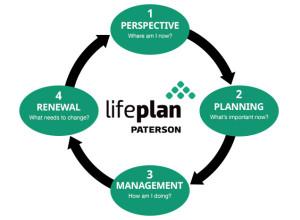 Paterson LifePlan Process Small