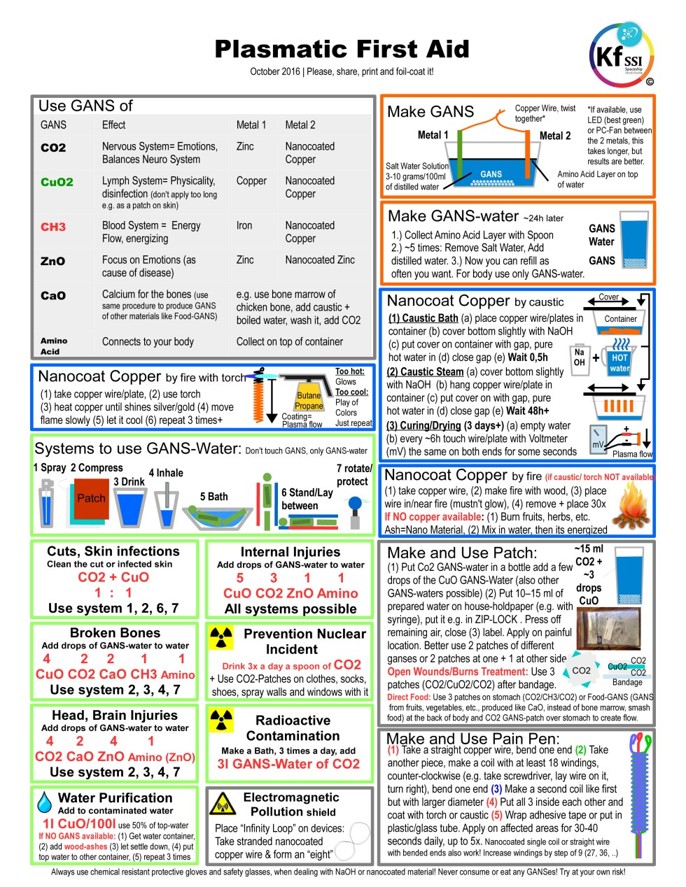 Plasmatic first aid chart