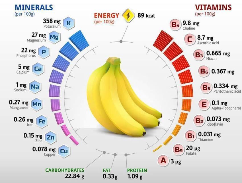 C:\Users\gigi\Downloads\Minerals and Vitamins\banana.jpg