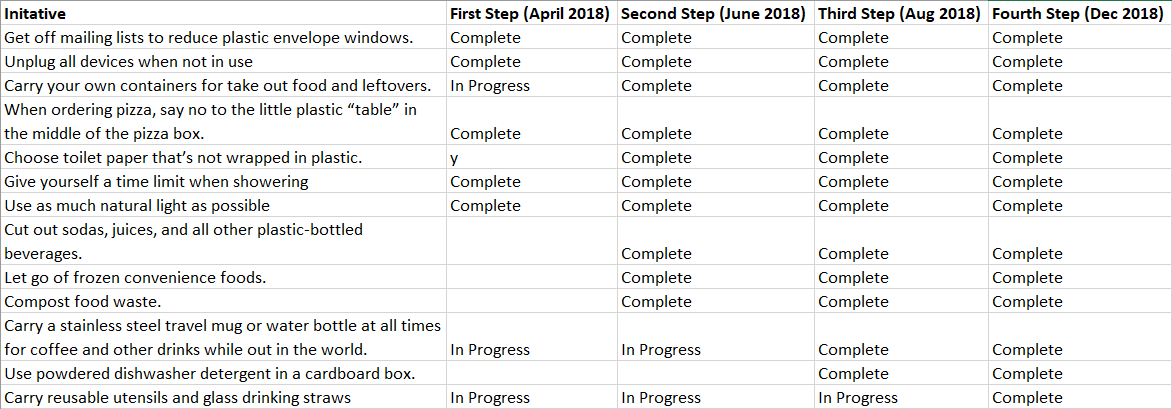 zero-waste-progress-excel