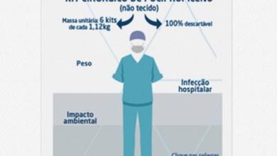 Foto de PICPlast aponta vantagens dos kits cirúrgicos de não tecido