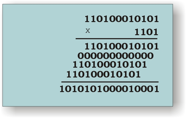 Multiplicación binaria
