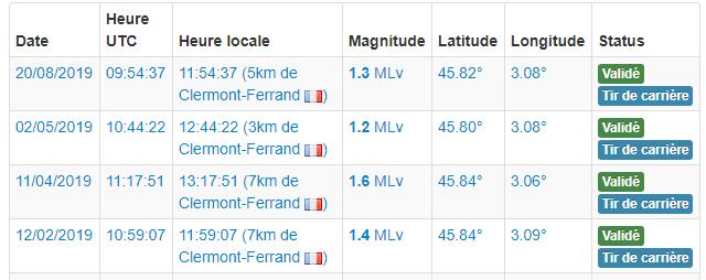 Les principaux tirs de mine de la carrière de Châteaugay en 2019.