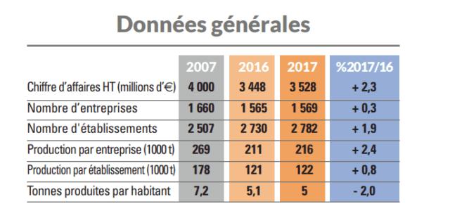 Données UNICEM. Production de granulats.