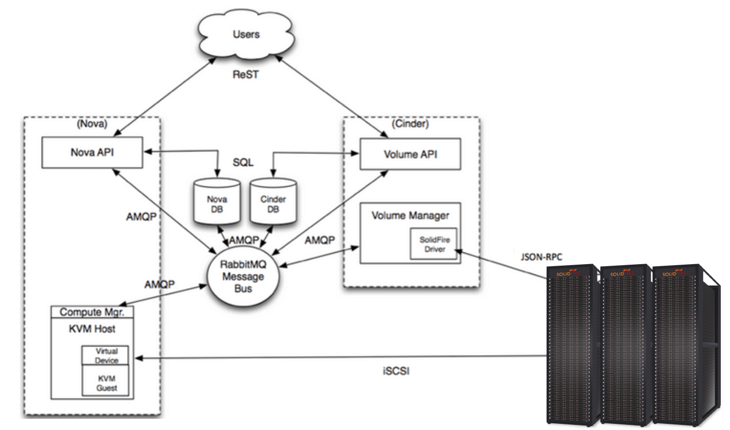 Integrating Solidfire Block Storage With Openstack Cinder