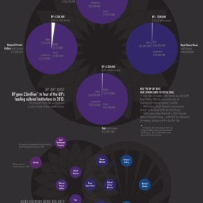 Extent of oil money in the arts revealed by new research and infographic