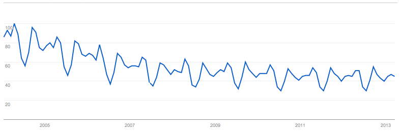 """Google Trends result for """"Calculus"""""""