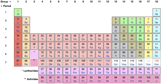 Periodic table of elements chemical formulas periodic diagrams periodic table urtaz Image collections