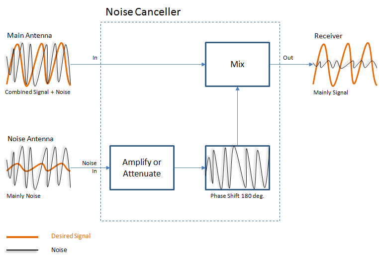 Does a Noise Canceller Really Work? - Making It Up