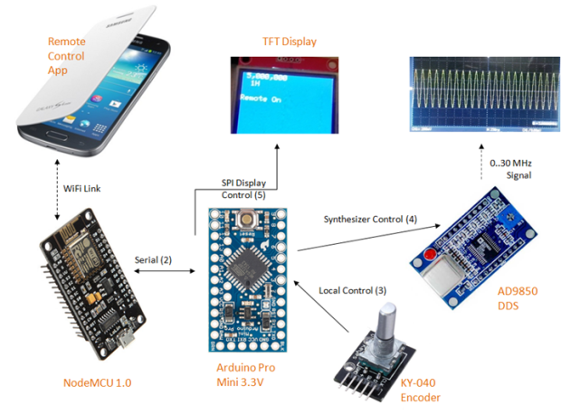 NodeMCU Serial Passthrough