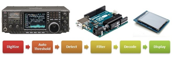 Arduino Morse Decoder - How It Works - Making It Up