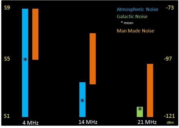 noise limits performance