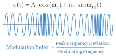 creating frequency modulation