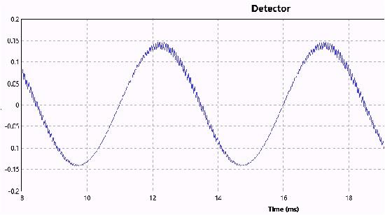 gnuradio envelope detector