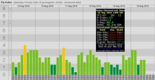 geomagnetic activity