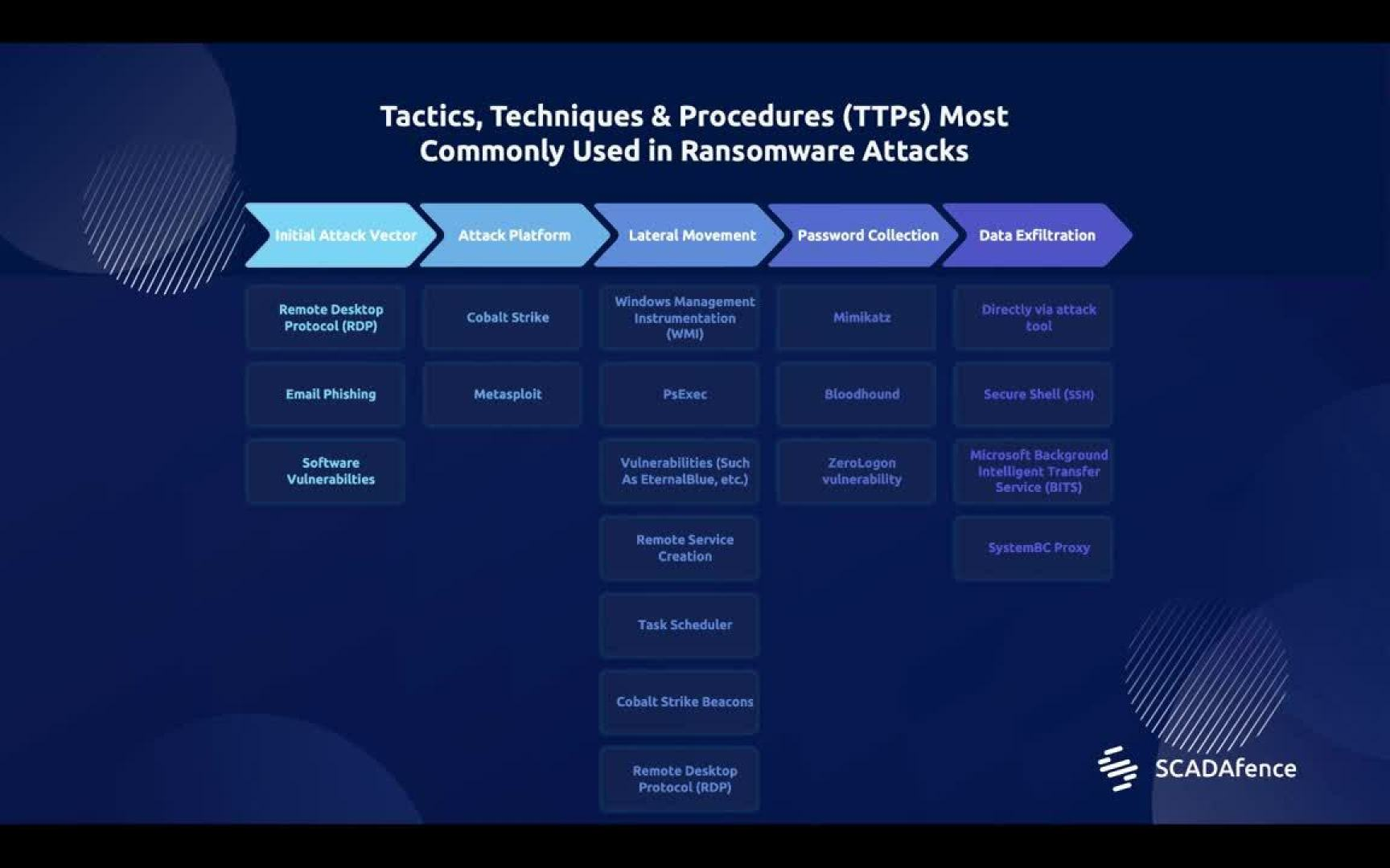 TTPs Ransomware Animated