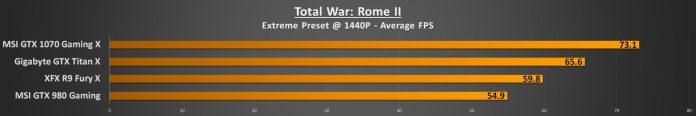 Total War Rome II 1440p