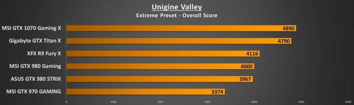 Unigine Valley Extreme