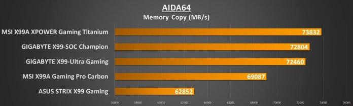 MSI X99 Titanium - AIDA Mem Copy