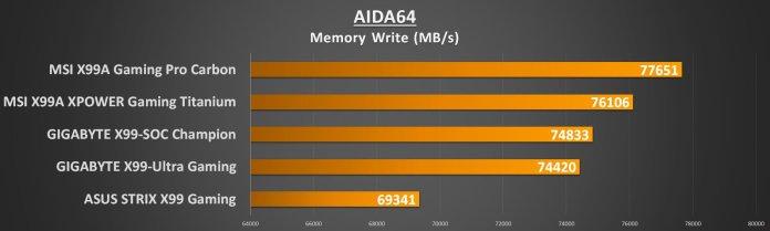 MSI X99 Titanium - AIDA Mem Write