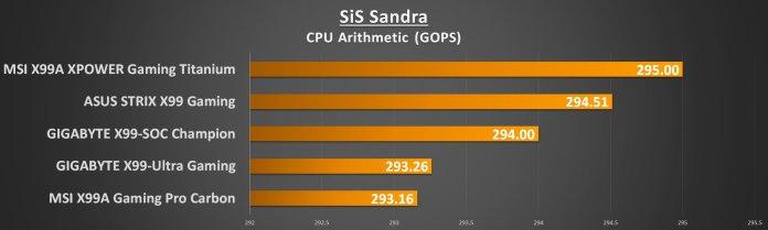 MSI X99 Titanium - Sandra CPU Arith