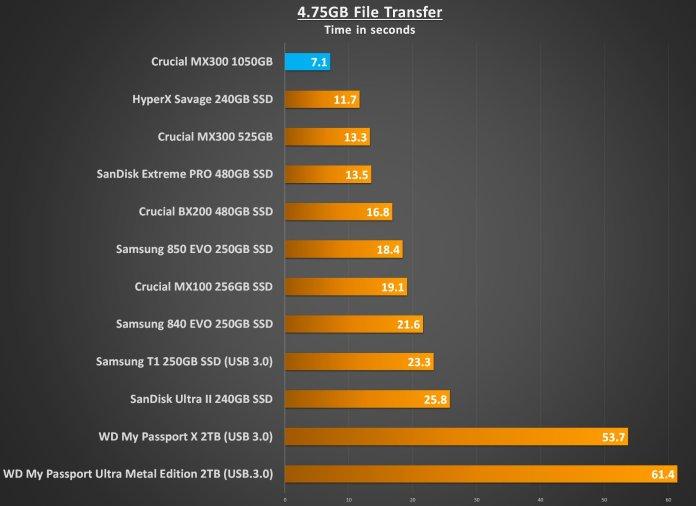 4-75gb-transfer