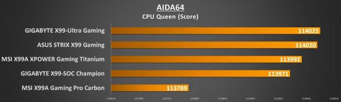 gigabyte-x99-ultra-gaming-aida-cpu-queen