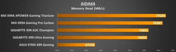 gigabyte-x99-ultra-gaming-aida-mem-read