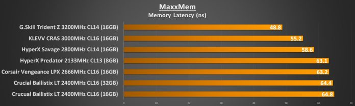 MaxxMem Memory Latency
