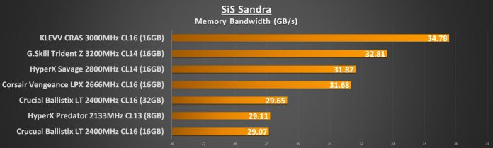 SiS Sandra Memory Bandwidth