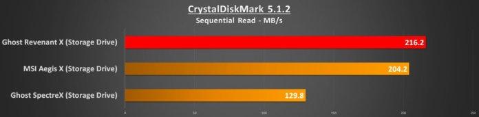 cdm-seq-read-storage