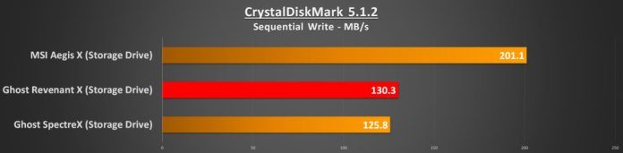 cdm-seq-write-storage