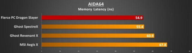 AIDA64 Memory Latency